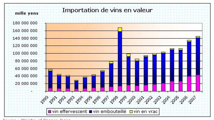 1importation_wine_japan_stats
