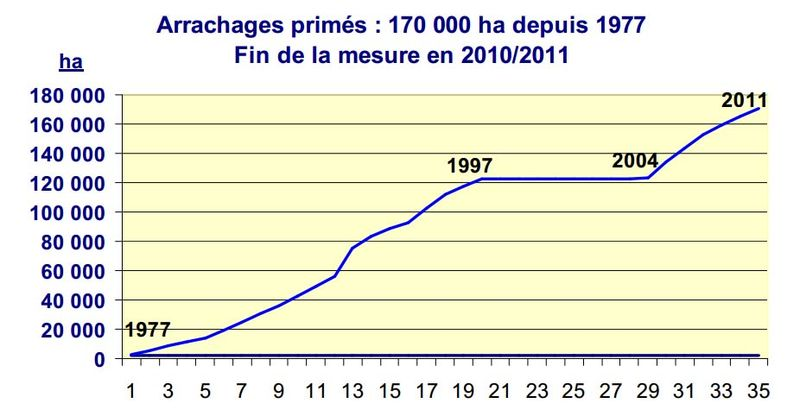 1subsidized_uprootings_in_languedoc34years